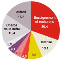 Loi de finance 2011