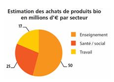 Estimation des achats de produits bio. Source : Etude Gressard CSA | Agence BIO | 2010