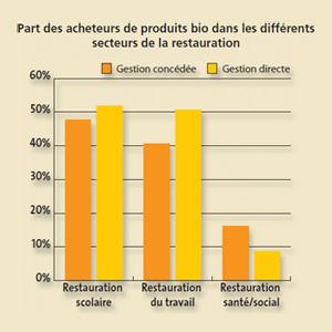 Part des acheteurs de produits bio dans les differents secteurs de la restauration.