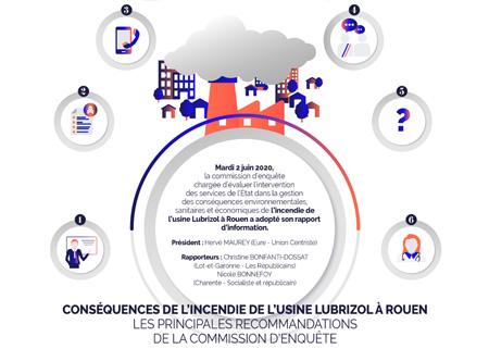 Lubrizol : Les principales recommandations de la Commission d'enquête. Infographie : Sénat